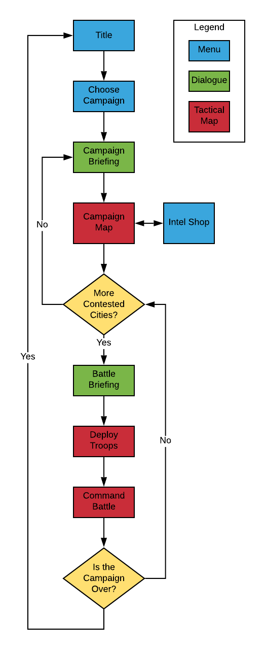 State machine for game screens