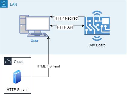 LAN plus web server design